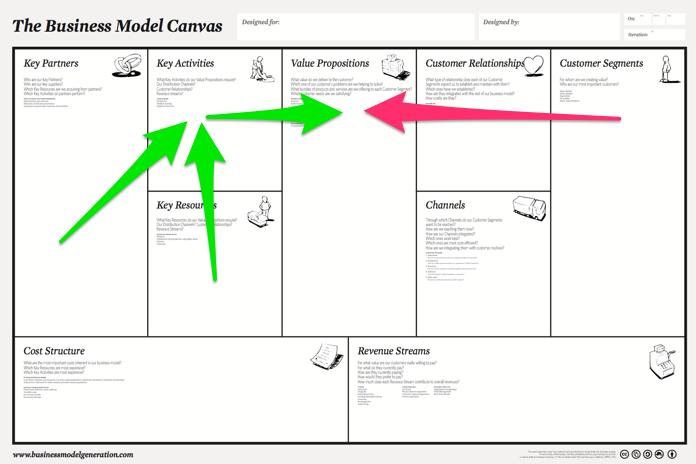Proposition de valeur - Business modèle